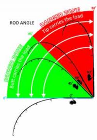 Correct rod angle for fighting fish
