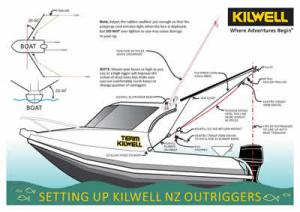 How to set up your Kilwell NZ Outriggers on your boat